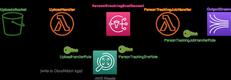 Architecture diagram of the template_v5 architecture