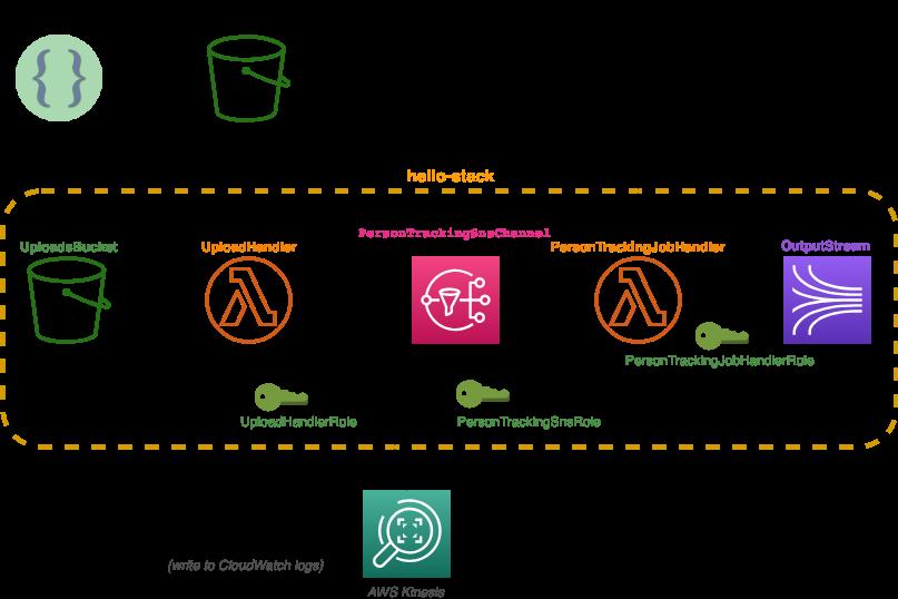 Architecture diagram of the template_v6 architecture
